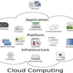 Cloud Computing May Help Your Company's Success